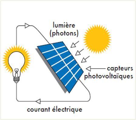 Transformation de lu0027énergie lumineuse en énergie électrique Ce kit