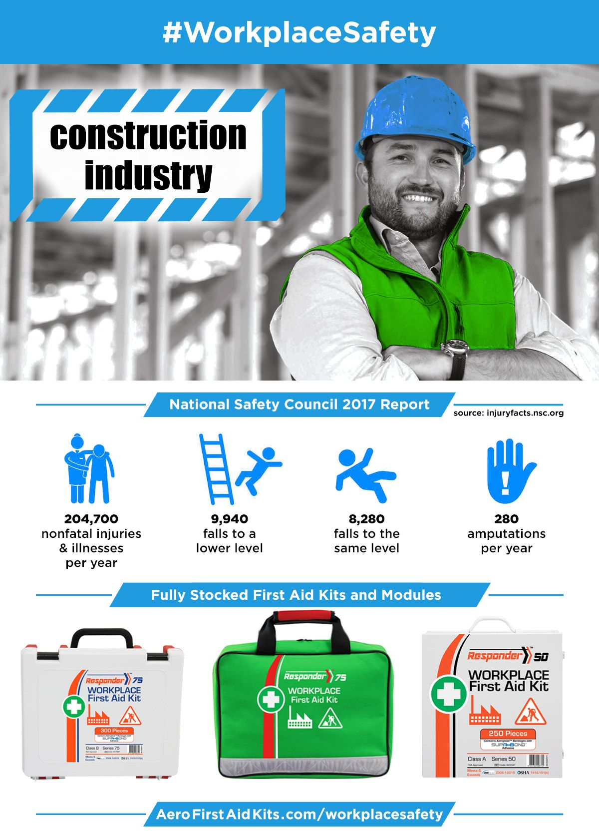 Workplace Safety Construction Industry First Aid Kits