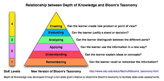 Webb   dok chart bloom and depth of knowledge also rh pinterest