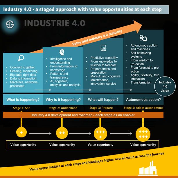 Industry 4 0 Strategy A Staged Approach With Value