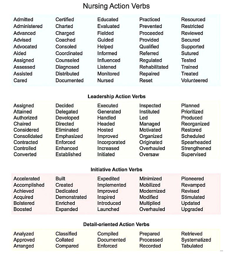 Podobny obraz Resume action words, Action words, Resume