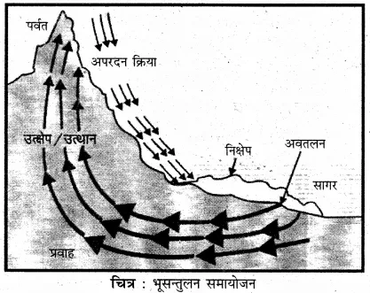 for Class 11 Physical Geography Chapter 7 भूकंप एवं