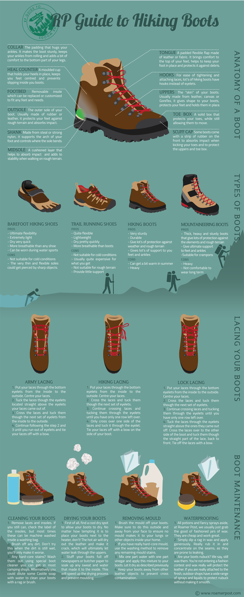 Guide to Hiking Boots and Shoes • For the Love of Outdoors