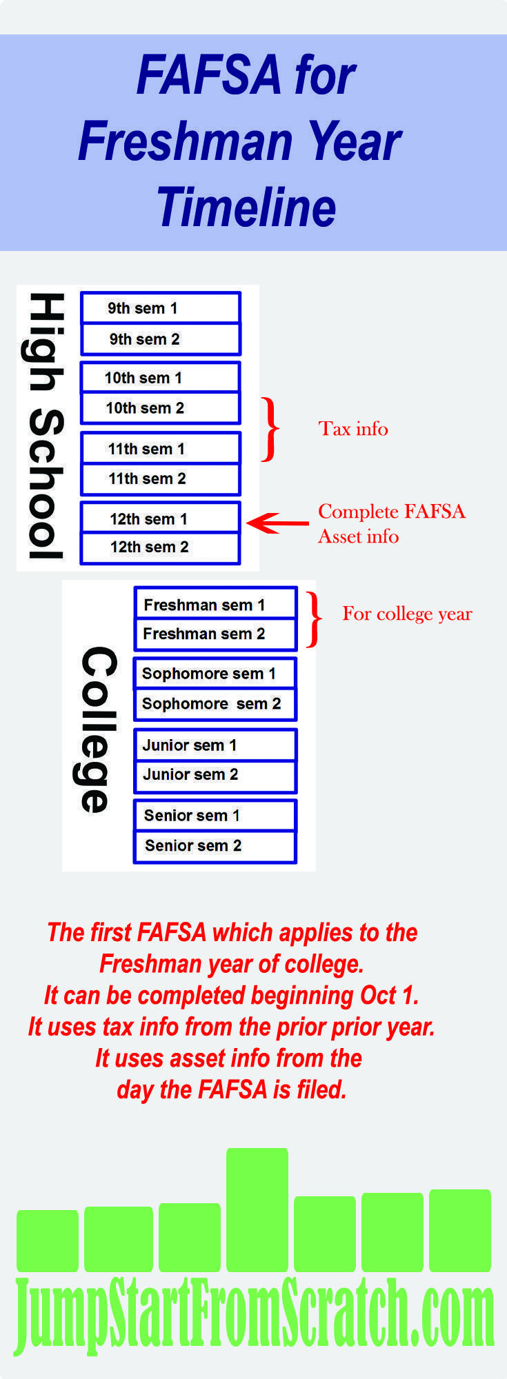 First fafsa hack the fafsa lower your efc get financial