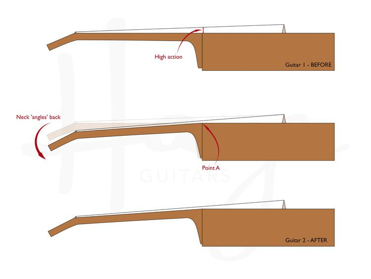 Why You Might Need A Neck Reset And What Happens During A Neck Reset Martin Guitar Acoustic Guitar Case Guitar Neck