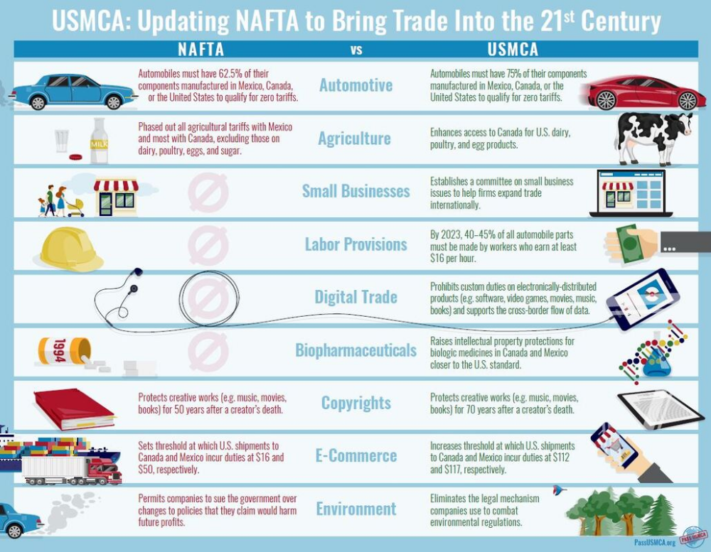 Nafta Vs Usmca Human Geography Ap Human Geography Middle