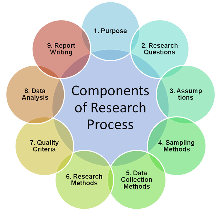 Components of research process Writing a business plan