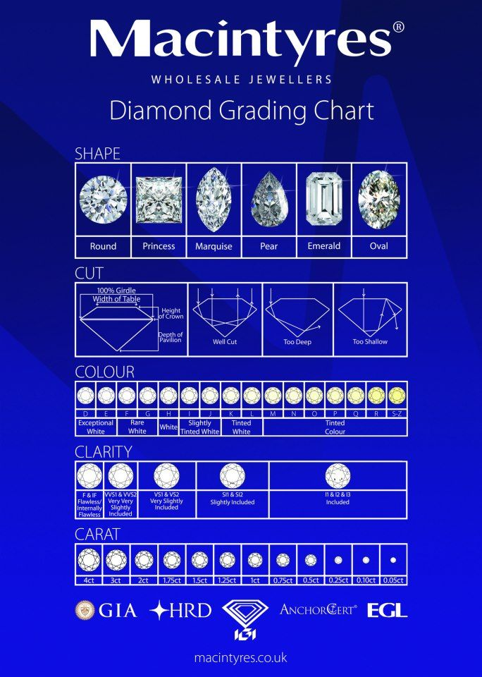 Diamond grading chart Understanding diamond cuts and grading - diamond chart