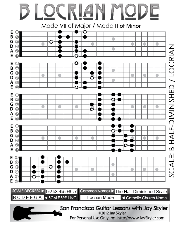 Chart Of The 5 Caged Positions Of The Locrian Mode For Guitar Scale