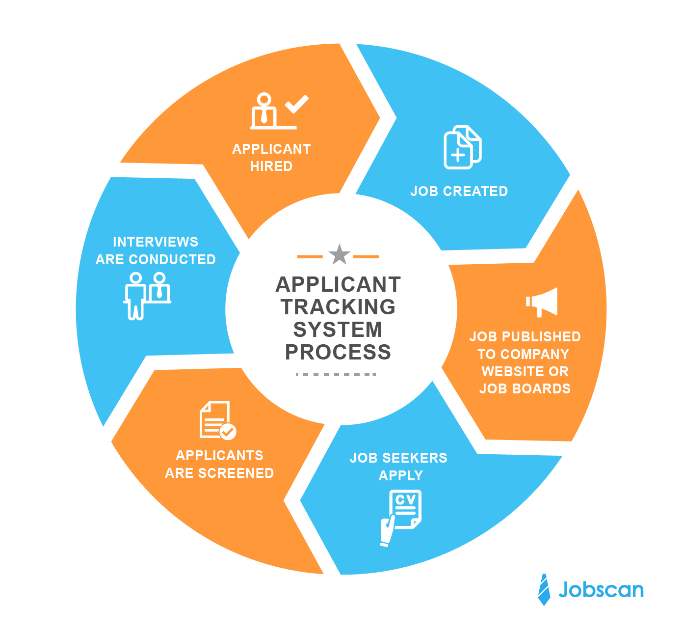 Jobscan's Guide to Applicant Tracking Systems and How to
