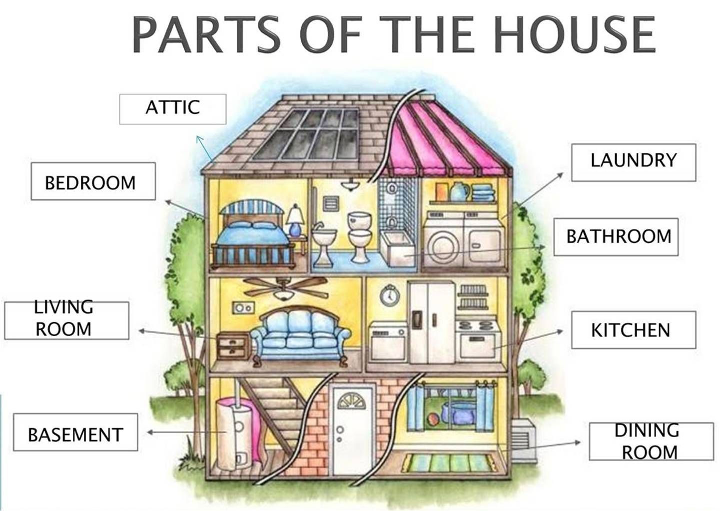 U8 Parts Of The House