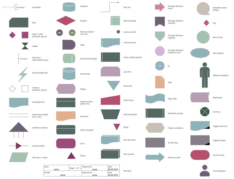 symbols of flowchart and its function: Design elements human resources flowcharts flowchart