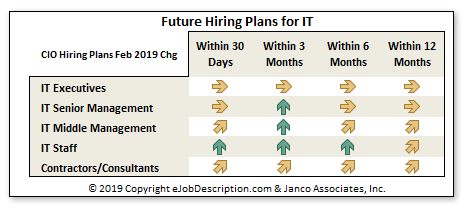 Shortage of IT Professions Drives Starting Salaries Higher