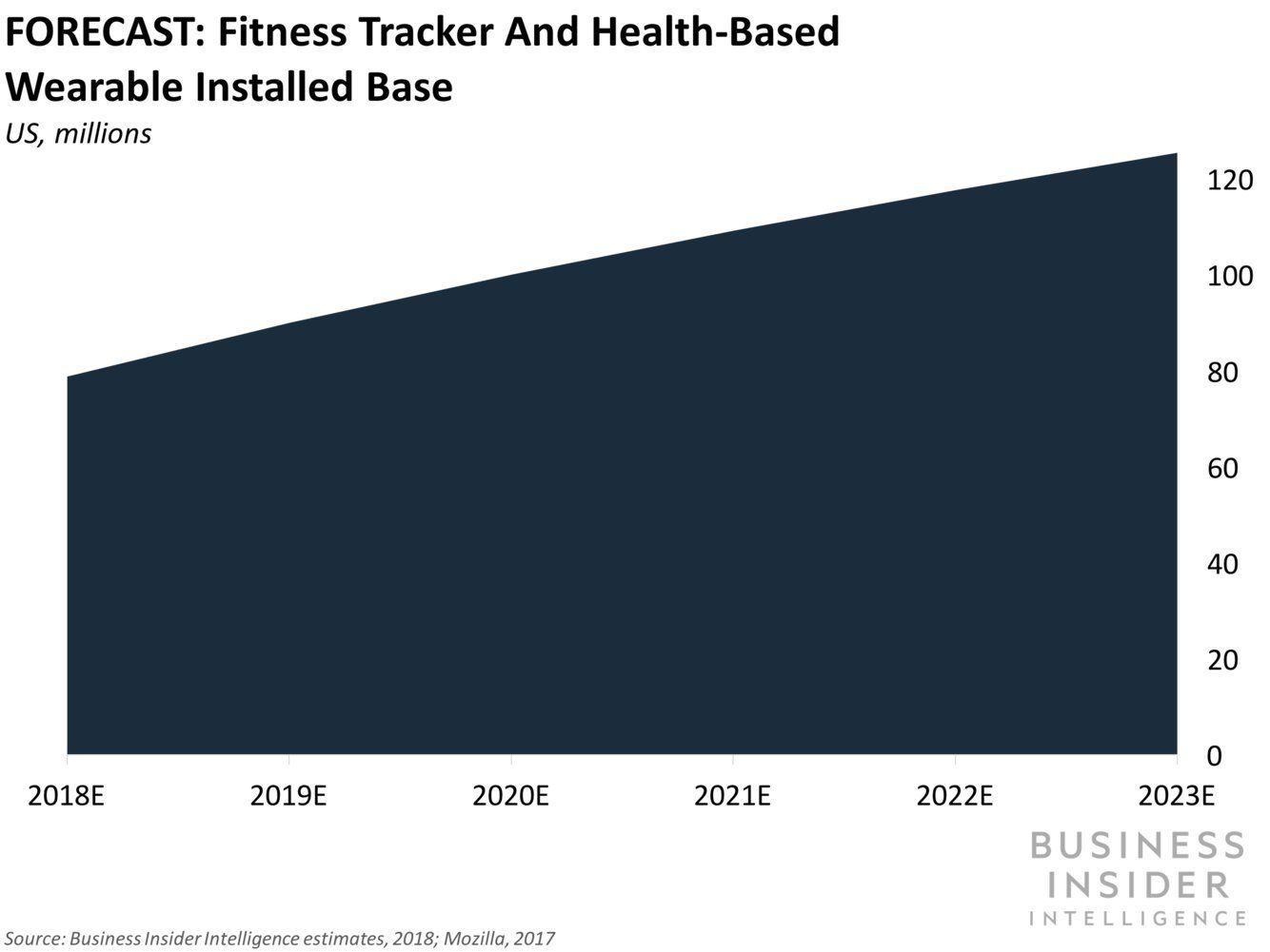 Three Untapped Opportunities Wearables Present To Health Insurers
