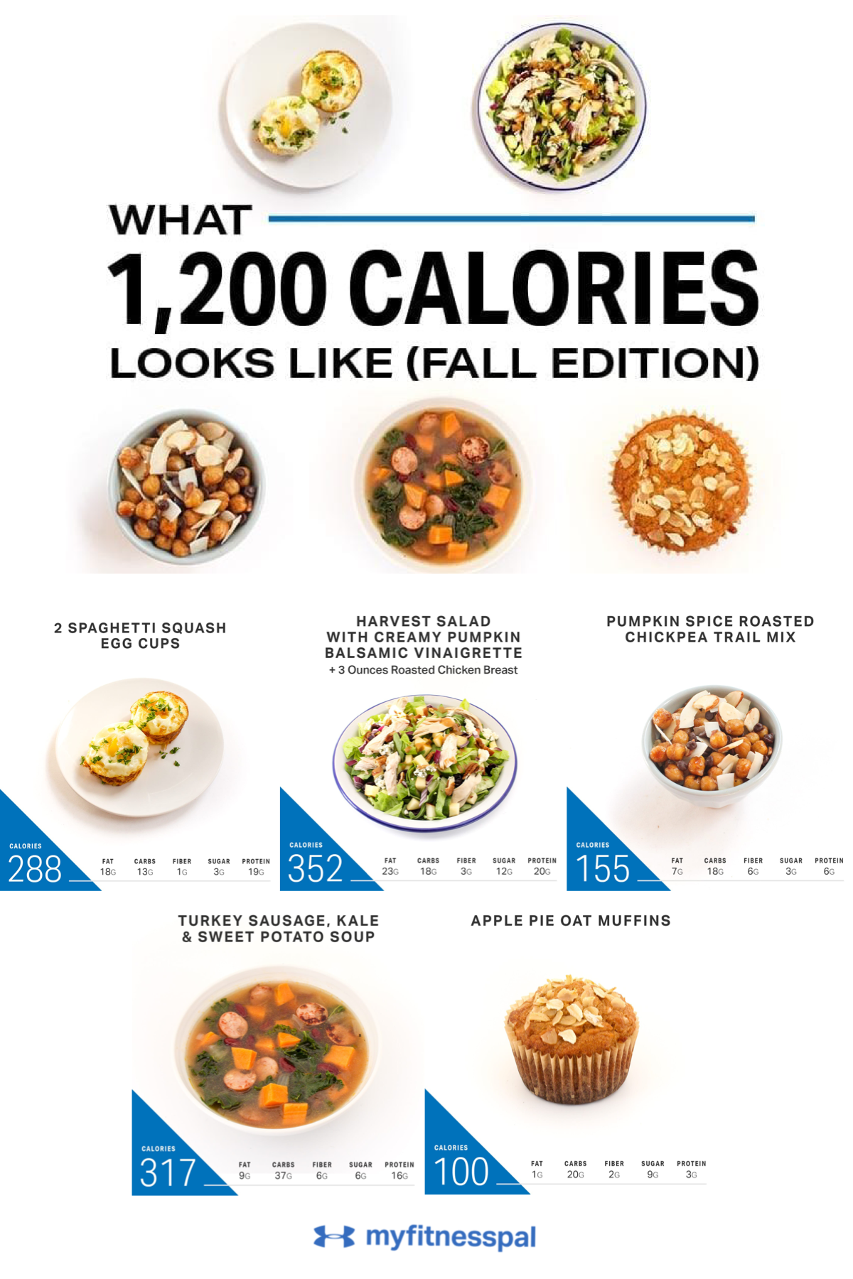 What 1 200 Calories Looks Like Fall Edition Nutrition Myfitnesspal 1200 Calorie Meal Plan 1200 Calorie Diet Meal Plan Calorie Meal Plan