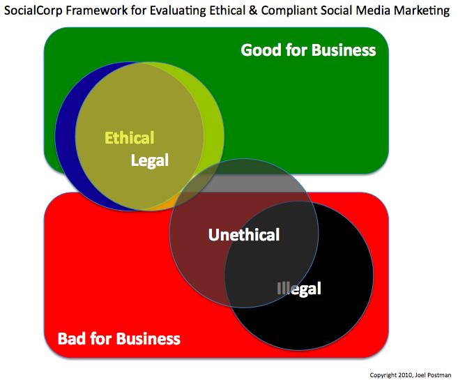 Marketing Ethics – Stephan Dahl