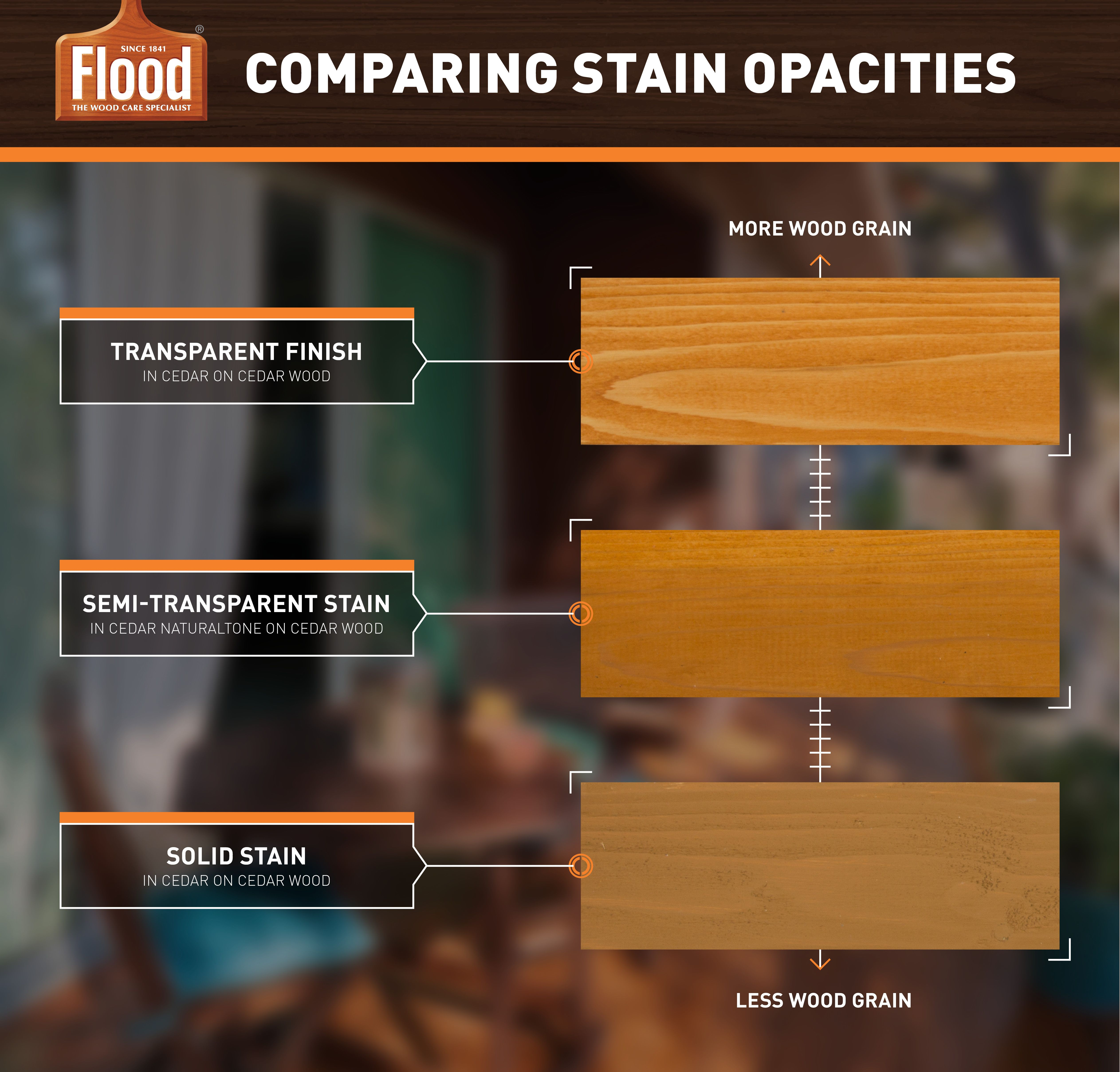 Before You Pick A Wood Stain Color Pick An Opacity Use This Diagram To Help You Visualize The Differen Semi Transparent Stain Staining Wood Wood Stain Colors