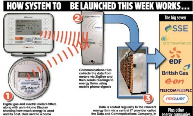 New Smart Meters Every Household Must Pay For But May Not Work Energy Companies Household Good Advice