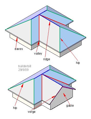 Crossed Hip Roofing Pinteres