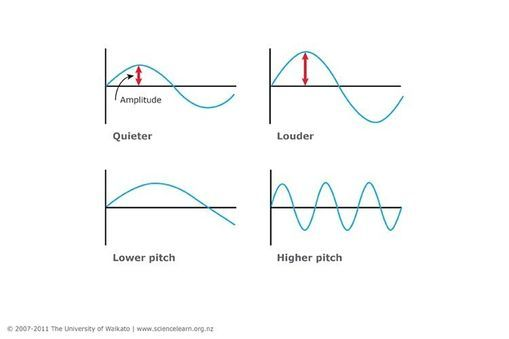 Graphs Of Sound Waves Sound Waves For Kids Science Lessons Middle School Elementary Music Lessons