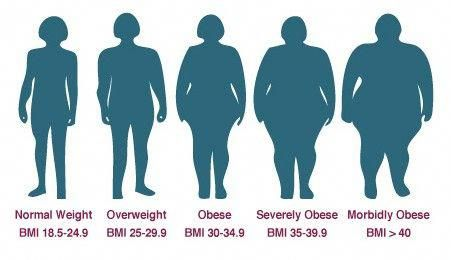 If You Are A Candidate For Weight Loss Surgery Our Medically