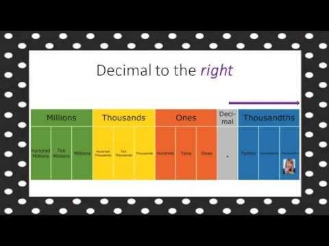 Place Value Song - Parody to  - decimal place value chart