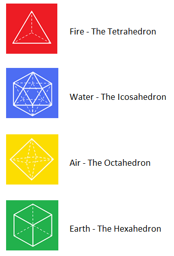The Aristotelean Four Elements - after the loss of the Pythagorean Five