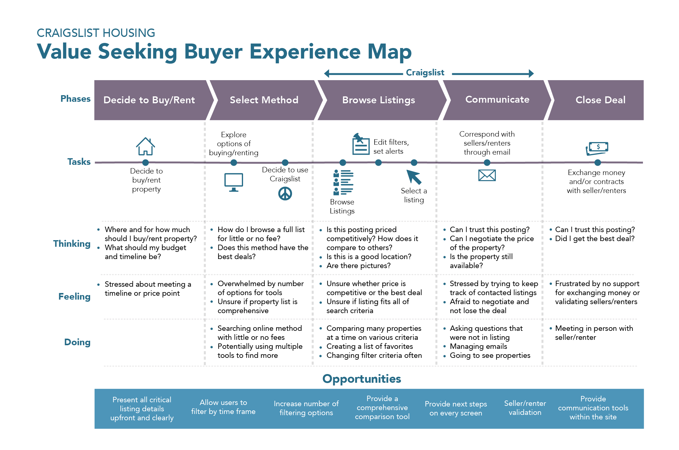 Craigslist Housing Journey Mapping Experience Map Customer Journey Mapping