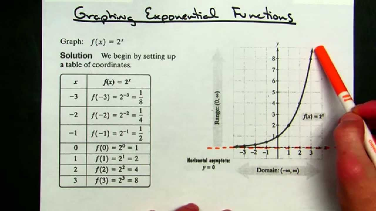 Sketching Exponential Functions A Quick Way To Find Domain Range Exponential Functions Exponential Calculus