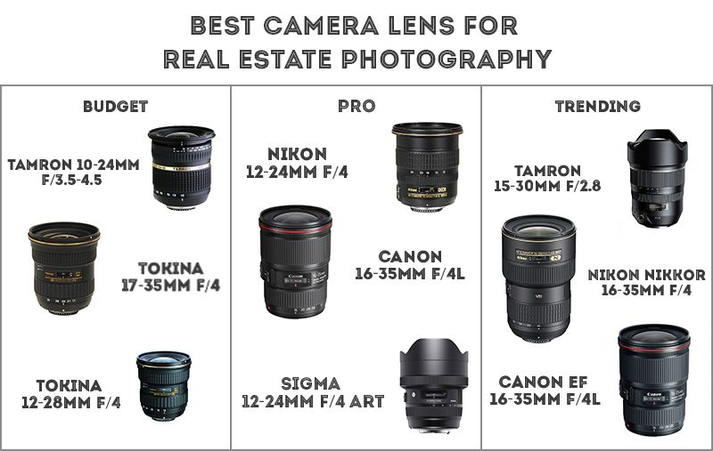 Is Real Estate Photography Business Income $300 Per A