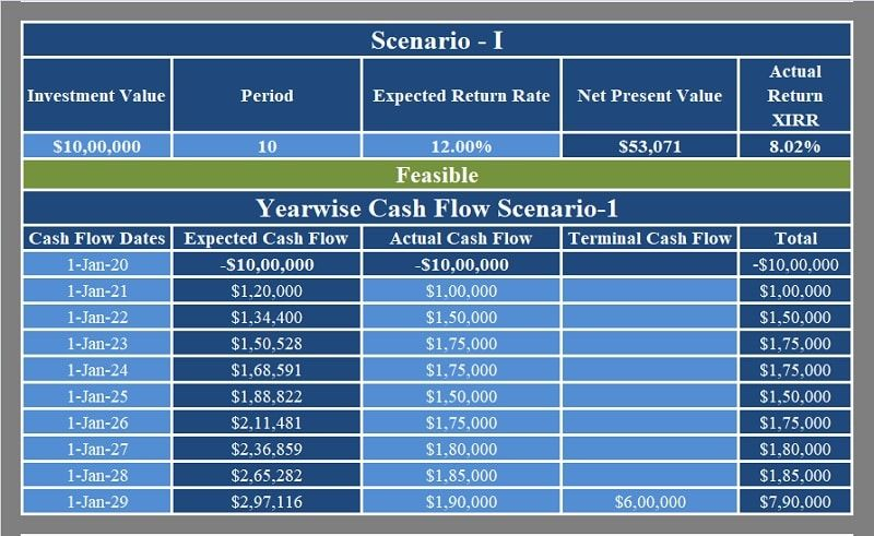 Download Npv And Xirr Calculator Excel Template Exceldatapro Excel Templates Templates Cash Flow