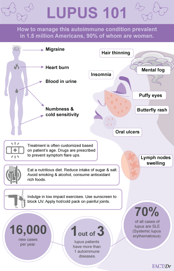 Everything You Need To Know About Lupus Lupus Facts Lupus Awareness Lupus Symptoms
