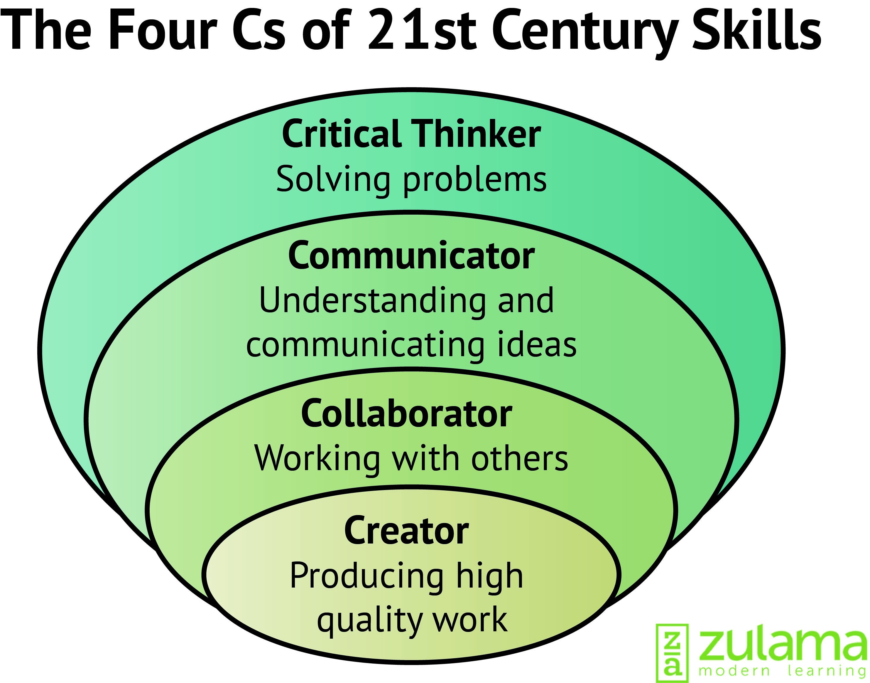 17 best ideas about 21st century learning 21st 21st century students need to have the 21st century skills that will make them stand out