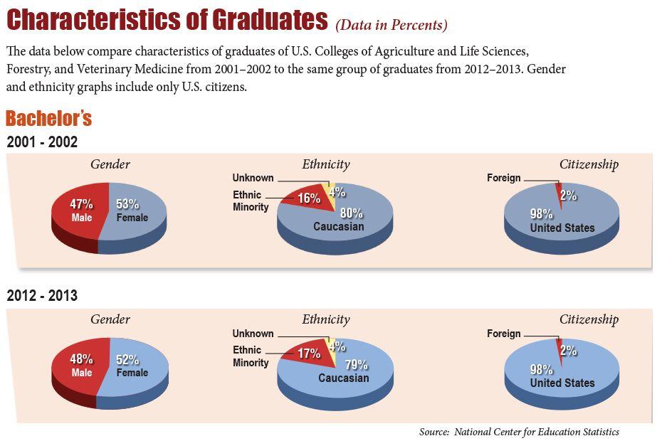 USDA_Employment_Bach Employment, College planning