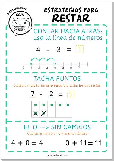 Poster restar: descarga GRATIS recurso educativo para infantil ...