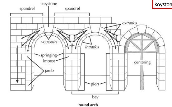 anatomy of an arch