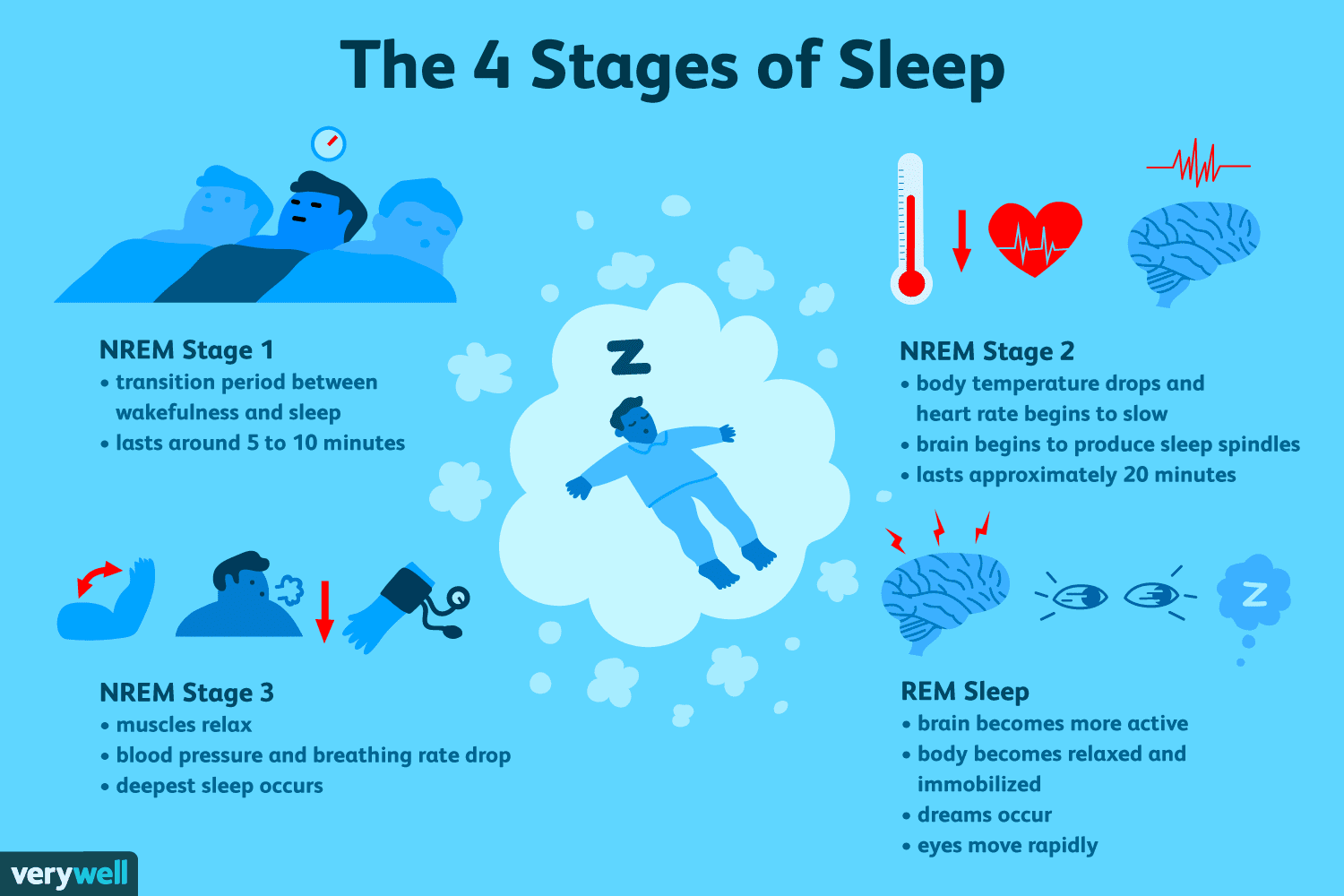 The 4 Stages Of Sleep Nrem And Rem Sleep Cycles