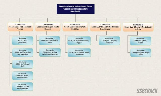 Indian Coast Guard Organization Structure by wwwssbcrack - Service Forms In Pdf