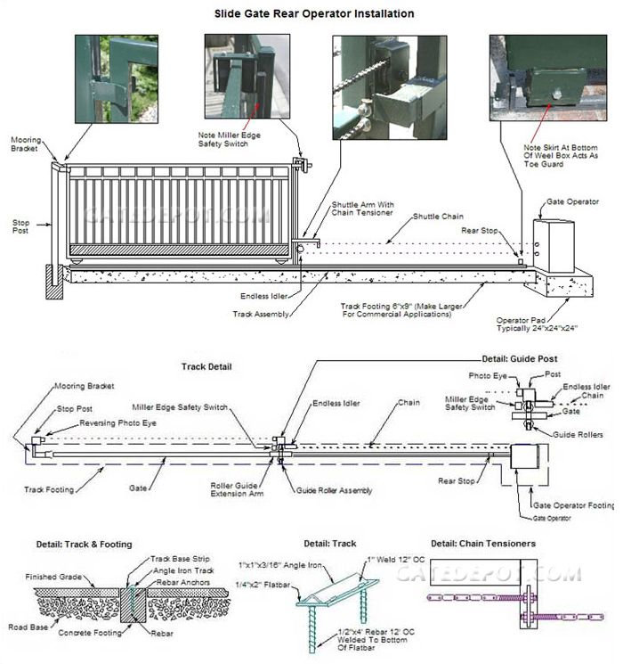 Slide Gate End Of Track Opener Installation Diagram