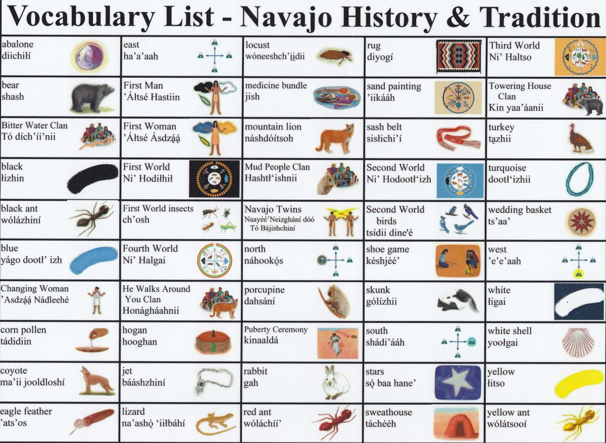 navajo muslim The big religion chart this big religion chart is our attempt to summarize the major religions and belief systems of the world  muslim rituals and practices.