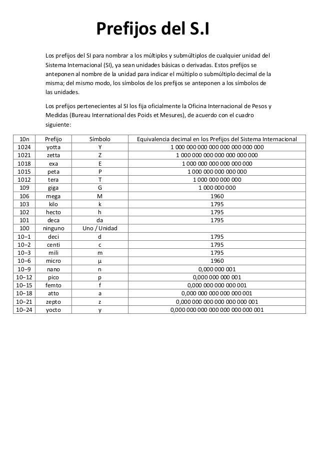 Los Prefijos Del Si Para Nombrar A Los Múltiplos Y Submúltiplos De Cualquier Unidad Delsistema Internacional Si Ya Sea Prefijos Ciencias Quimica Matematicas