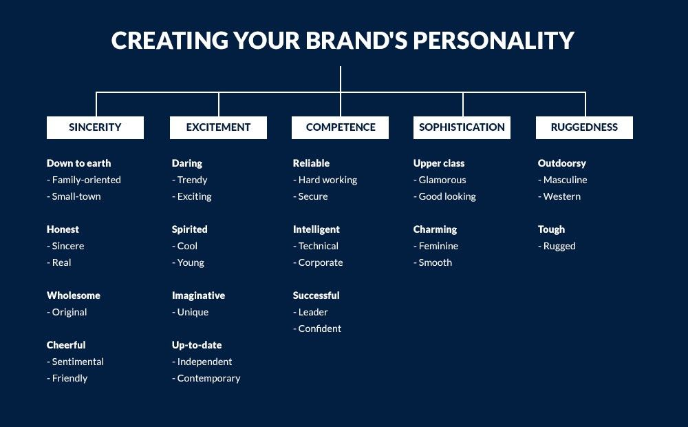 Let S Talk About Brand Personality Voice And Tone Brand Voice The Voice Tone Of Voice Examples