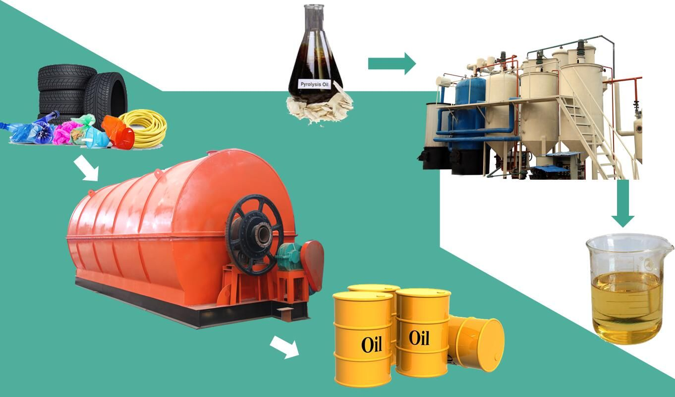 By using the waste tire pyrolysis plant,we can get pyrolysis