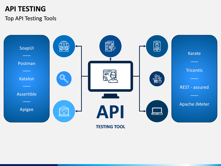 Api Testing Powerpoint Templates Business Ppt Templates Powerpoint