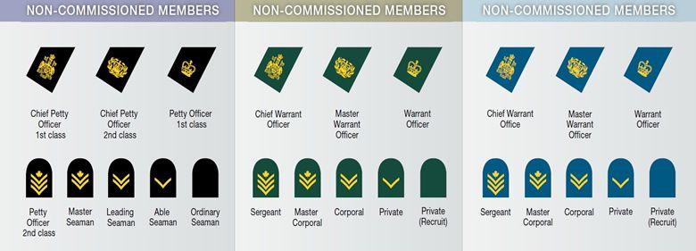 Canada Military Nco Chart Military Ranks Army Ranks Canadian Military