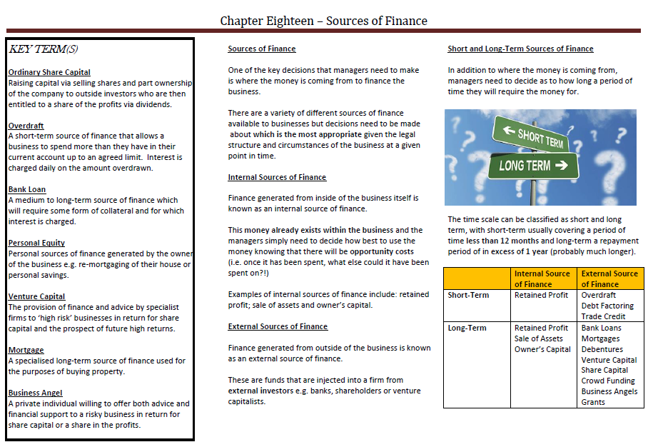 AQA AS Business Sources of Finance website Teaching