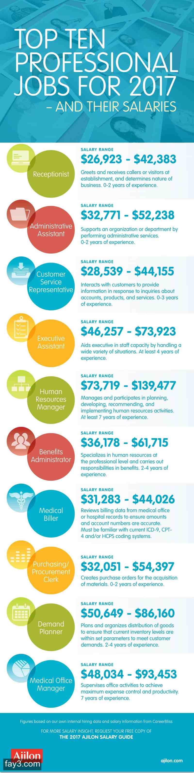 Top 10 Hottest Professional Jobs in 2017 Infographic Hr