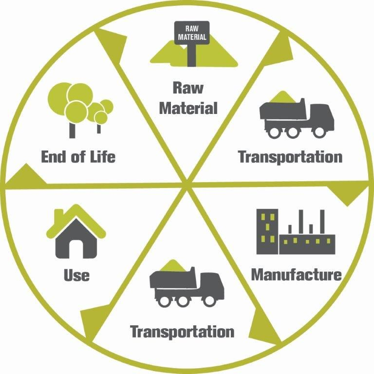 life cycle analysis of compact discs Life cycle assessment of lightweight and end-of-life scenarios for generic compact class passenger vehicles wulf-peter schmidt 1, elisabeth dahlqvist 2, matthias finkbeiner 3, stephan krinke 4, silvia lazzari s.