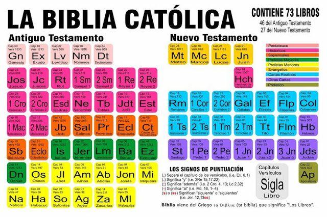 Misión Sin Fronteras Mission Without Borders La Biblia Católica Una Tabla Con Todos Los Biblia Católica Biblia Libros De La Biblia