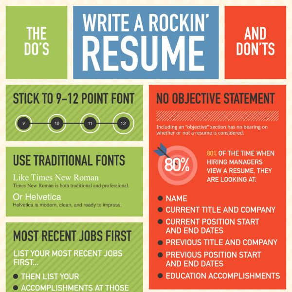 Winning Resume Writing: Top Dou0027s And Donu0027ts  Winning Resumes